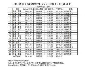 2015男子歴代トップ20