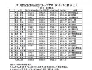 2015女子歴代トップ20